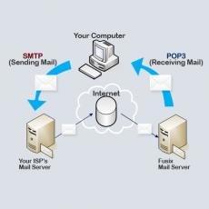 Magento 2 SMTP Diagram
